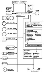 EMS MUSYS-3 (1970) system diagram.jpg