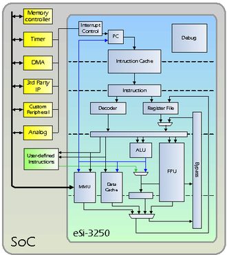 ESi-RISC - eSi-3250 SoC architecture