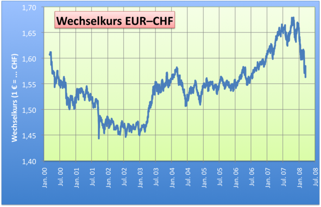 Euro pfund umrechnung yahoo dating