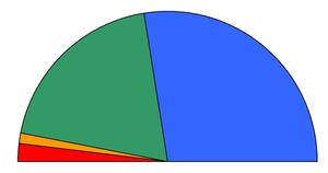 Η κατανομή των εδρών για τις βουλευτικές εκλογές του 2004. ██Νέα Δημοκρατία: 165 έδρες ██Πανελλήνιο Σοσιαλιστικό Κίνημα: 117 έδρες ██Κομμουνιστικό Κόμμα Ελλάδας: 12 έδρες ██Συνασπισμός Ριζοσπαστικής Αριστεράς: 6 έδρες