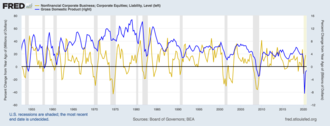 Economic indicator - Corporate equities as leading indicator with respect to GDP.