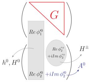 Resultado de imagen de Dobletes de Higgs