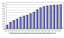 Tableau représentant l'évolution de la proportion des communes regroupées dans des intercommunalités à fiscalité propre, entre 1993 et 2009
