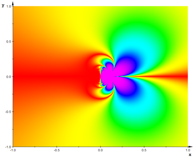 Exponential Function (Abs Imag Part at Infinity) Density.png