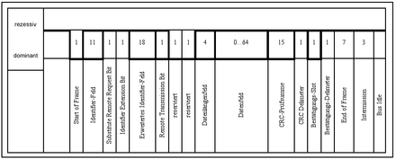 Controller Area Network – Wikipedia