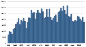 Atlantic Spanish mackerel - Commercial capture of Atlantic mackerel in tonnes from 1950 to 2009