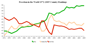 This graph shows Freedom House's evaluation of the number of nations in the different categories given above for the period for which there are surveys, 1972-2005