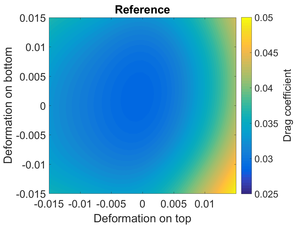 Gradient-Enhanced Kriging (GEK) - Reference results for the drag coefficient of a transonic airfoil, based on a large number of CFD simulations. The horizontal and vertical axis show the deformation of the shape of the airfoil.