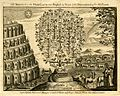 Genealogical tree of Noah after the Biblical flood. Engraved in 1749, J. Hinton.jpg