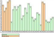 FC Groningen Ranking Graph 1976-2005