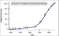 Growth of Waldorf Schools Worldwide.png