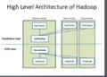 Hadoop-HighLevel hadoop architecture-640x460.png