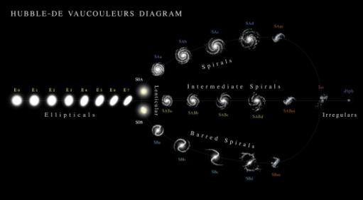 Hubble - de Vaucouleurs Galaxy Morphology Diagram