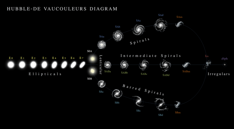 Hubble - de Vaucouleurs Galaxy Morphology Diagram