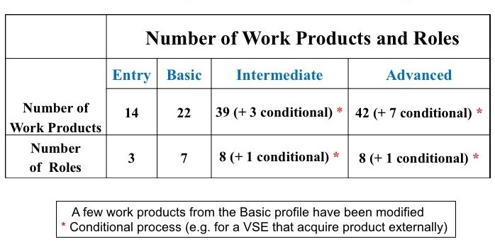 Number of Work Products and Roles