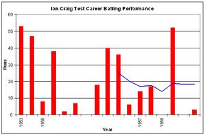 Ian Craig - Image: Ian Craig graph