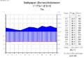 Klimadiagramm-deutsch-Balikpapan (Borneo)-Indonesien.png