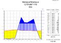 Klimadiagramm-metrisch-deutsch-Managua-Nicaragua.png