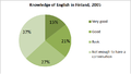 Knowledge of English in Finland 2005.png