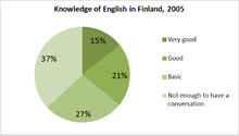 How much of the population of Sweden speaks English?