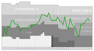SC Kriens - Chart of SC Kriens table positions in the Swiss football league system