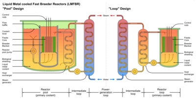 Schematic diagram showing the difference between the Loop and Pool types of LMFBR.