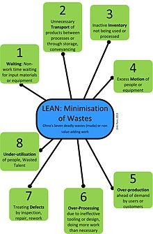 elimination waste lean manufacturing environment Fat to lean: the journey of waste elimination by kii - 2013-06-26 any organization – whether manufacturing or service – has some kind of waste in its process and therefore it is very important for any organization to identify, reduce & eliminate waste in order to become lean.