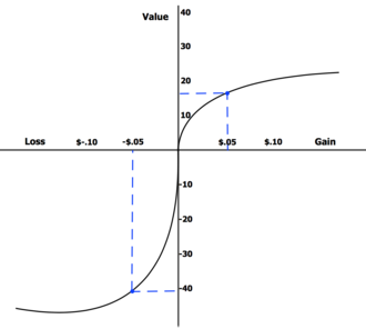 Loss aversion - This graph shows that loss aversion is disproportional to gain satisfaction.