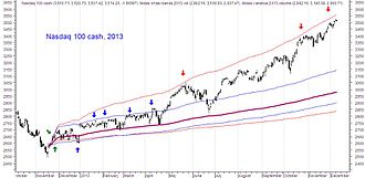 MIDAS Technical Analysis - Normal Deviation Bands on a weekly chart of the cash Nasdaq 100 index. Metastock.