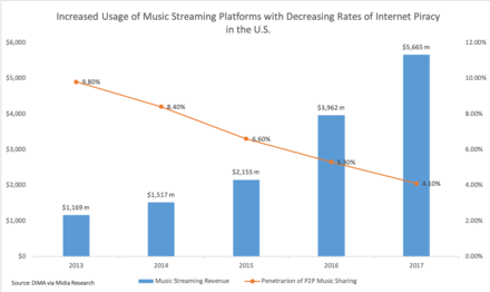 As music streaming platforms have become more prevalent in the U.S., music piracy rates have fallen. Piracy rates are calculated as a function of U.S. total population. This data was sourced from the Digital Media Association's (DiMA) annual report from March 2018. Music streaming platform use vs music piracy rates in U.S.png