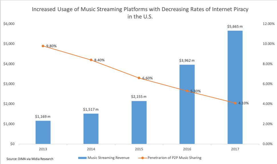 Music streaming platform use vs music piracy rates in U.S