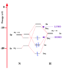 molecular orbital diagram of nh3
