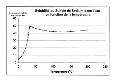 Sulfate de sodium — Wikipédia 66bd2bb4417