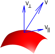 Illustration of tangential and normal components of a vector to a surface.
