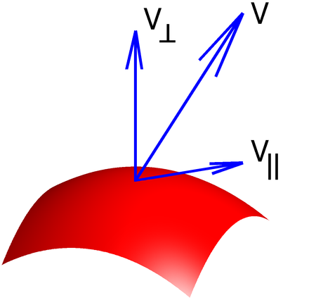 Illustration of tangential and normal components of a vector to a surface. - Euclidean vector