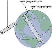 Openstax college-physics 22.4 earth-magnet.jpg