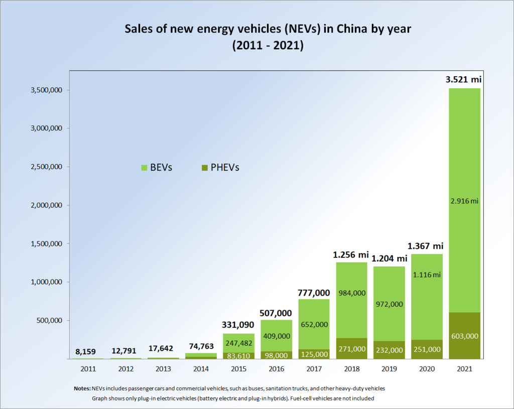 Китай: электромобили в 2015 году