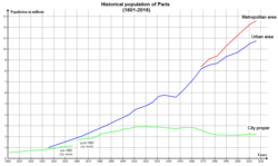 Paris Historical Population (1801-2008).png