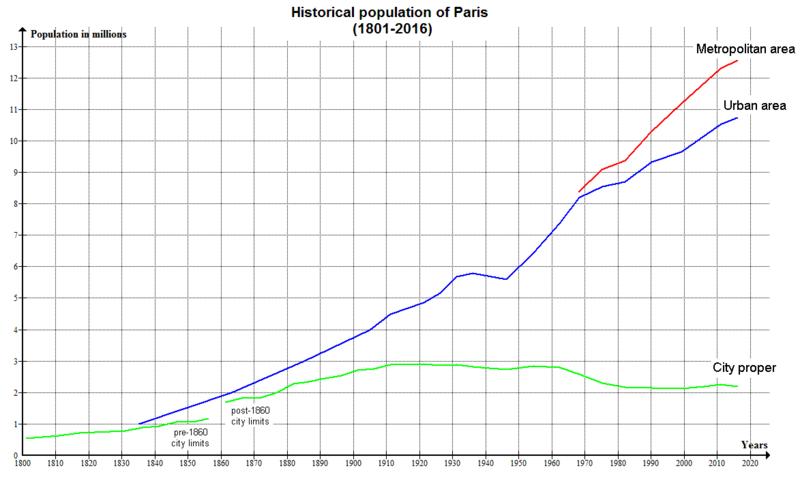 Paris Historical Population (1801-2008).png