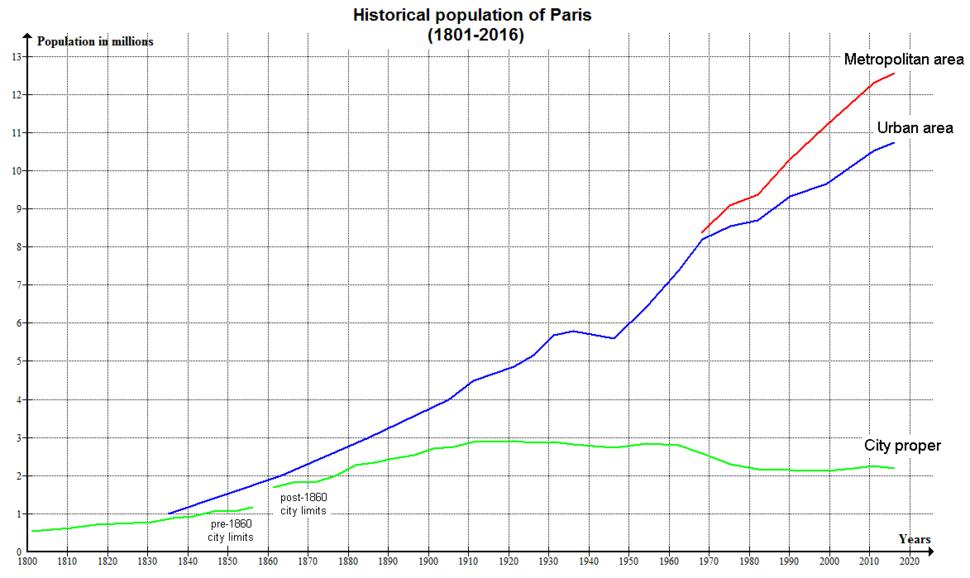 Paris Historical Population (1801-2008)
