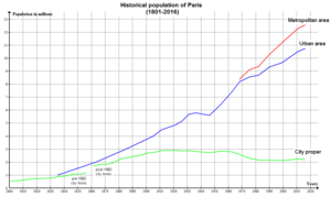 Paris Historical Population (1801-2008)