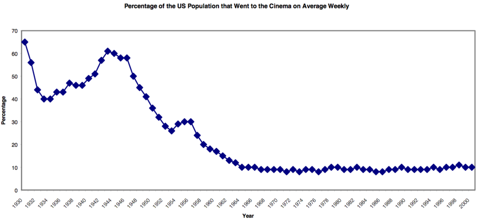 Percentage of the US Population that went to the Cinema on Average, Weekly, 1930-2000