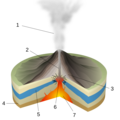 Phreatic Eruption-numbers Inkscape.png