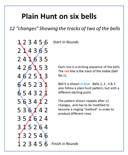 "The ""diagram"" of change ringing plain hunt on six bells. Two bells are shown. Plain hunt.png"