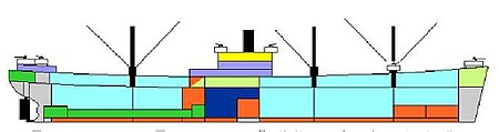 A colored diagram of compartments on a ship