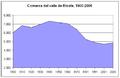 Poblacion-comarca-valle-de-Ricote-1900-2005.png