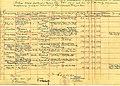 Popis na dzamii vo Sreskoto vakufsko-mearifsko poverenstvo vo Bitola, 4.7.1931.jpg