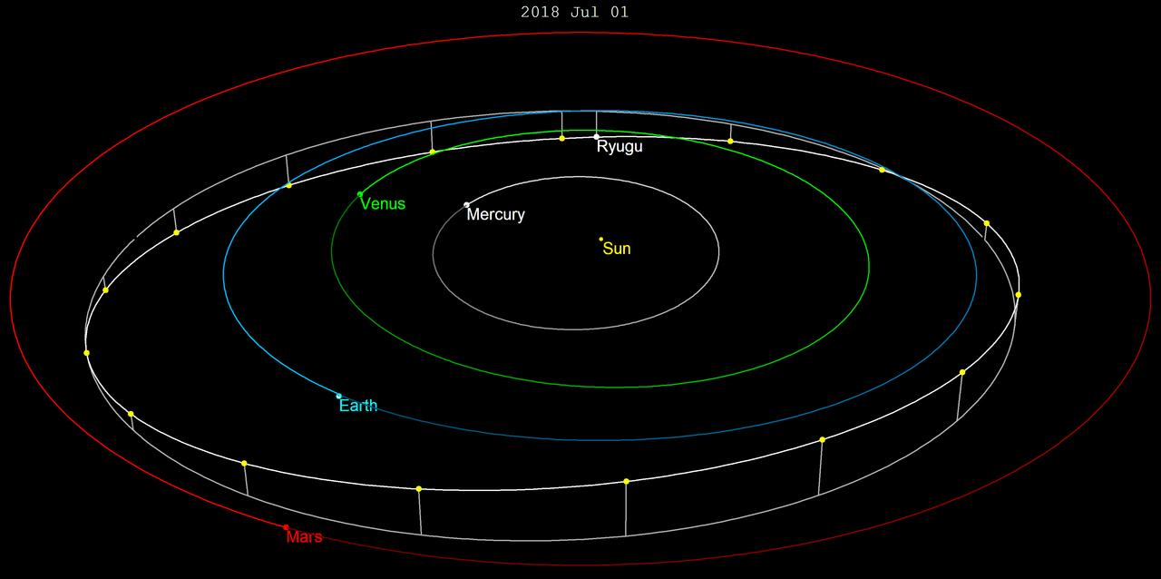 1280px-Ryugu-orbit2018