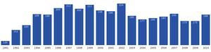 Saqqaq - Image: Saqqaq population dynamics