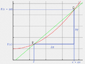 Secant-graph-sverdrup.png